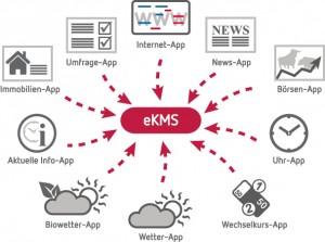 Grafik neue Apps für eKMS
