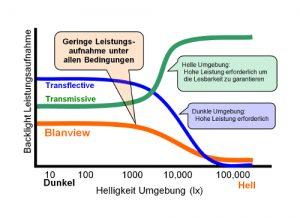 Distec Blanview Stromverbrauch