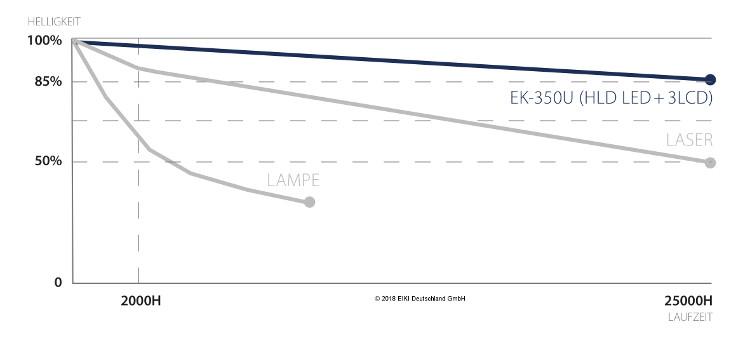 EK-350U Helligkeitsverlauf